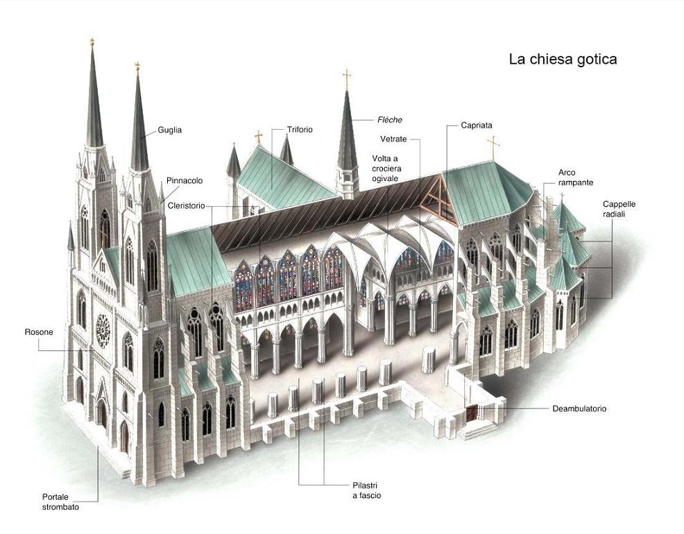 Arte gotica the white page - Elementi architettonici di una chiesa ...